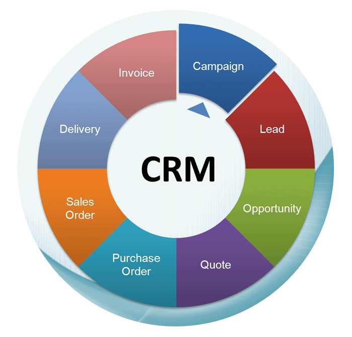 crm software reviews